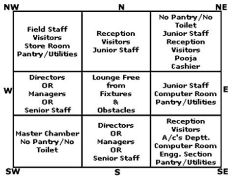 Ideal Office According To Vastushastra,characteristics