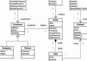 1  A Uml Class Diagram Of An Order Management System The
