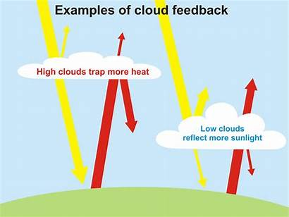 Feedback Cloud Clouds Earth Climate Effect Warming