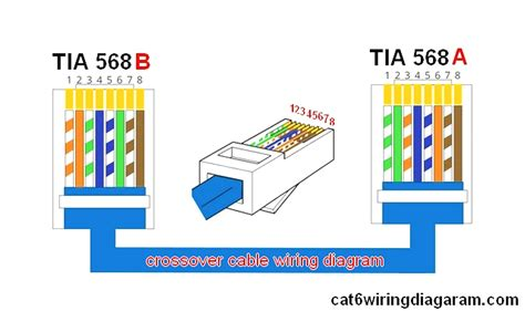Cat 5 Color Code Diagram by Cross Wire Diagram Wiring Diagram