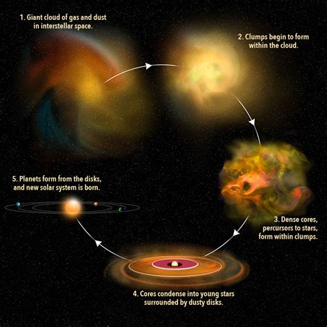 what are stars formed from the known universe requires black holes the why files