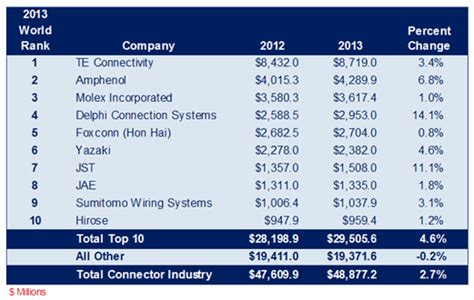 2013 Top 10 Connector Manufacturers Gain Market Share