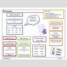 Stepglishforward Learning English Language And Culture Pronouns Subject, Object, Possessive