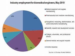Architectural Engineer Salary #1 - Biomedical Engineering ...