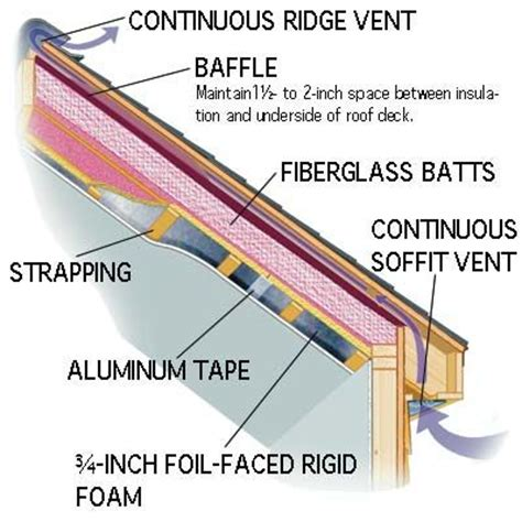 insulate cathedral ceiling without ridge vent top 25 best roof insulation ideas on