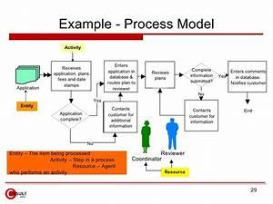 Business process improvement plan template templates for Process implementation plan template