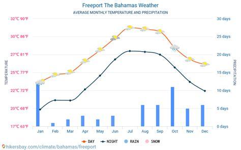 freeport  bahamas weather  climate  weather