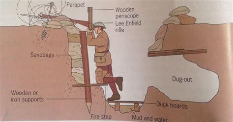 Trench Warfare Ww1 World War I Charts Graphics