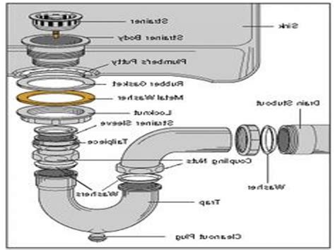 Bathroom Sink Plumbing Diagram by Kitchen Sink Drain Assembly Diagram Wow