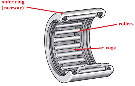 needle roller bearings selection guide engineering