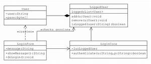 Uml - When Use Use-case Diagram And When Use Class Diagram