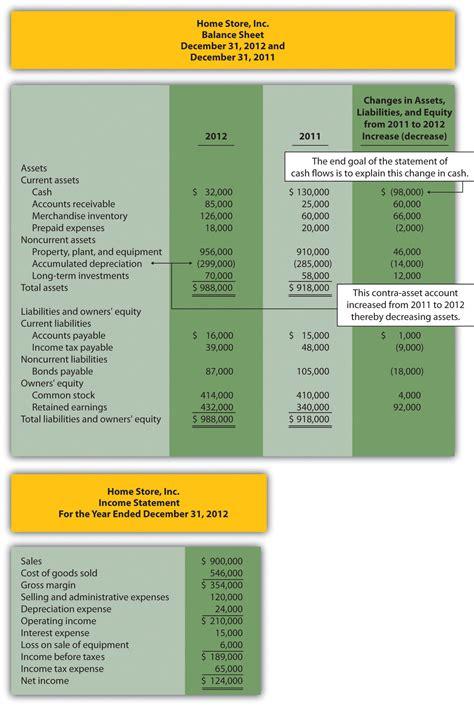 indirect method  prepare  statement  cash