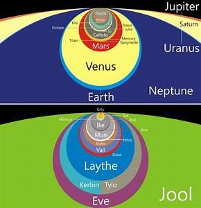 Planet Size Comparison Graphic - KSP Fan Works - Kerbal ...
