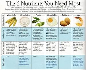 nice chart of nutrients.. there are many more that are ...