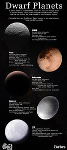 Facts On The Five Known Dwarf Planets [Infographic]