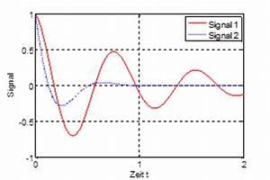 Pole Berechnen : systemtheorie online interpretation von laplace transformierten ~ Themetempest.com Abrechnung