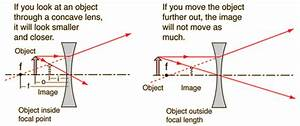 What Are The Differences Between A Convex Lens And A