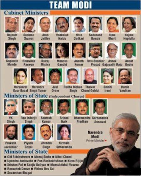 Current List Of Cabinet Ministers by Power And Functions Of The Prime Minister Of India