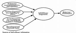 Diagram To Explain The Self
