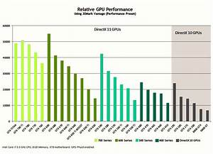 Gpu Performance Chart Geforce Gtx 780 Ti Graphics Card With Kepler Technology