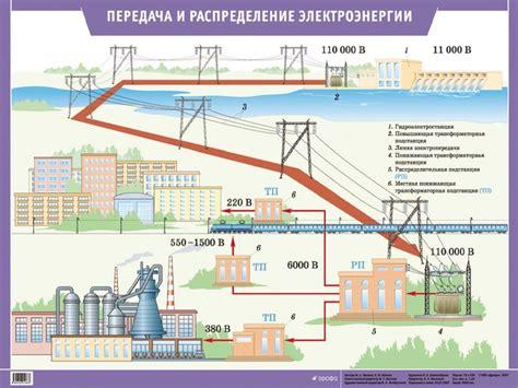 Разработка комплекса энергосберегающих мероприятий в промышленных распределительных электрических сетях напряжением 610 кв