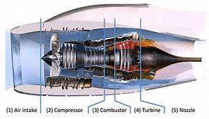 2  View Of The Different Parts Of An Aeronautical Engine