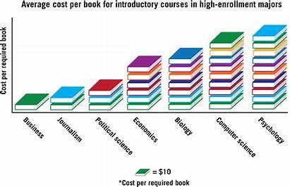 Cost Stem Textbooks Course Textbook Materials Ilaria