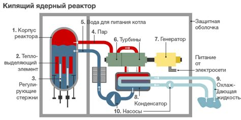 Ядерный реактор wiki yours . принцип работы ядерного реактора