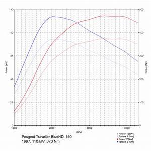 Chiptuning Peugeot Traveller Bluehdi 150  1997ccm  110kw