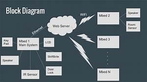 Iot Security Alarm System