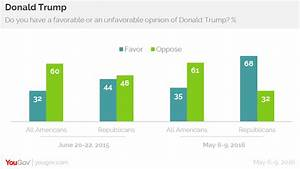 Terrance this is stupid stuff: Trump's Republican Approval ...