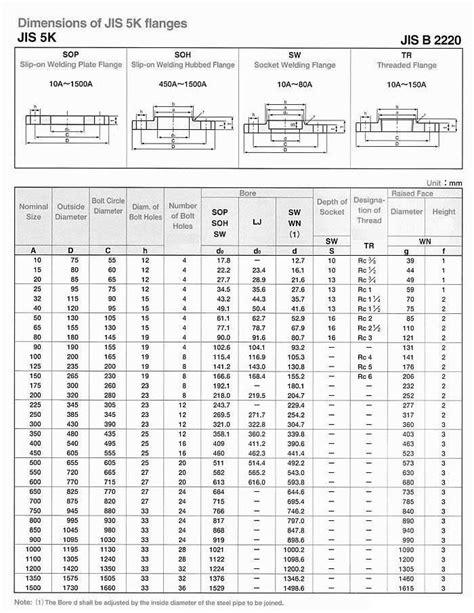 JIS standard flange manufacturers, JIS flange specification