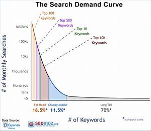 Seo Simplified For Short Attention Spans