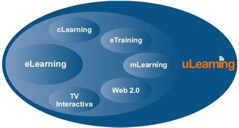 uLearning | Pearltrees
