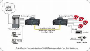 Telephone Extenders  Fiber Optic Telephone Extenders  T1