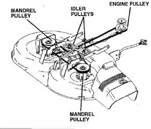 craftsman riding mower belt diagram pictures to pin on