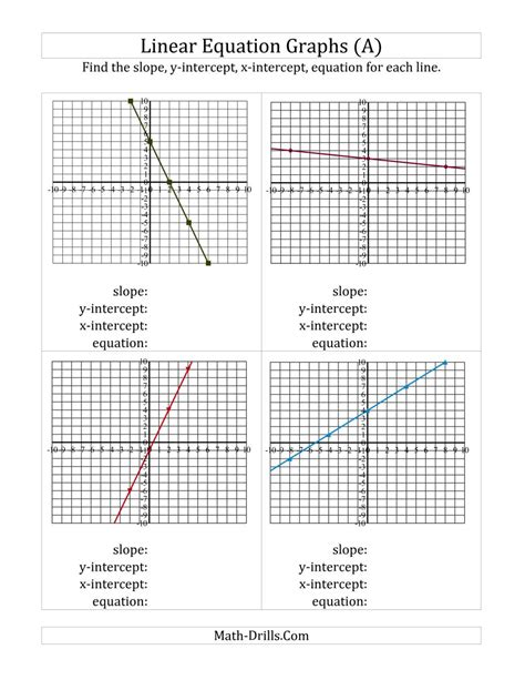 finding slope intercepts and equation from a linear