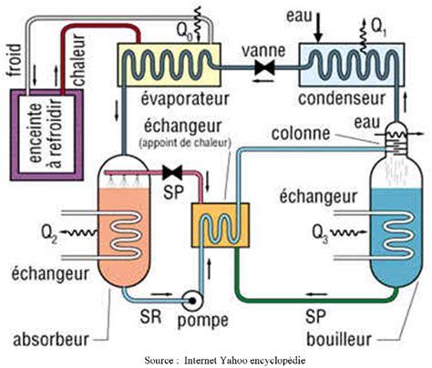 principe de fonctionnement d une chambre froide machines frigorifiques département gte