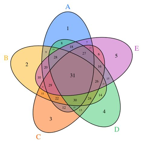 Venn Diagram Way With Stack Overflow