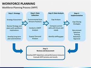 Workforce planning powerpoint template sketchbubble for Workforce plan template example