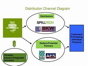 Distribution Channel Diagram Distributors Customers