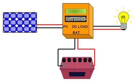 The Definitive Guide Solar Charge Controllers Mppt