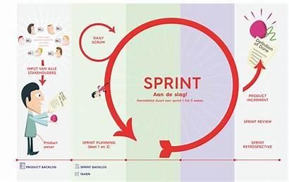 Scrum Wat Infographic Agile Ist Een Versie