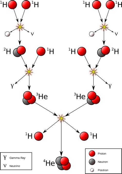 Protons In Helium by Proton Proton Chain Reaction