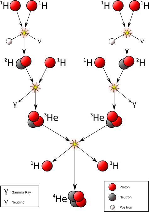 Energy Of A Proton by Proton Proton Chain Reaction