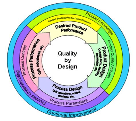 quality by design gmp news will the fda continue its initiative quot cgmps for