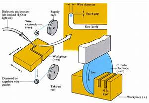Electrical Discharge Wire Cutting  Edwc  And Sawing  Eds