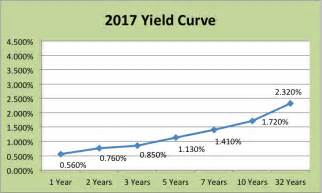 Image result for 2017 yield curve