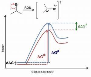 Définition Four Catalyse Pyrolyse : energy profile chemistry wikipedia ~ Premium-room.com Idées de Décoration