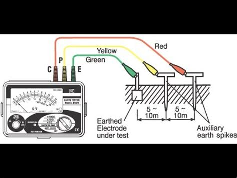 earth tester measuring  ground  kyoritsu